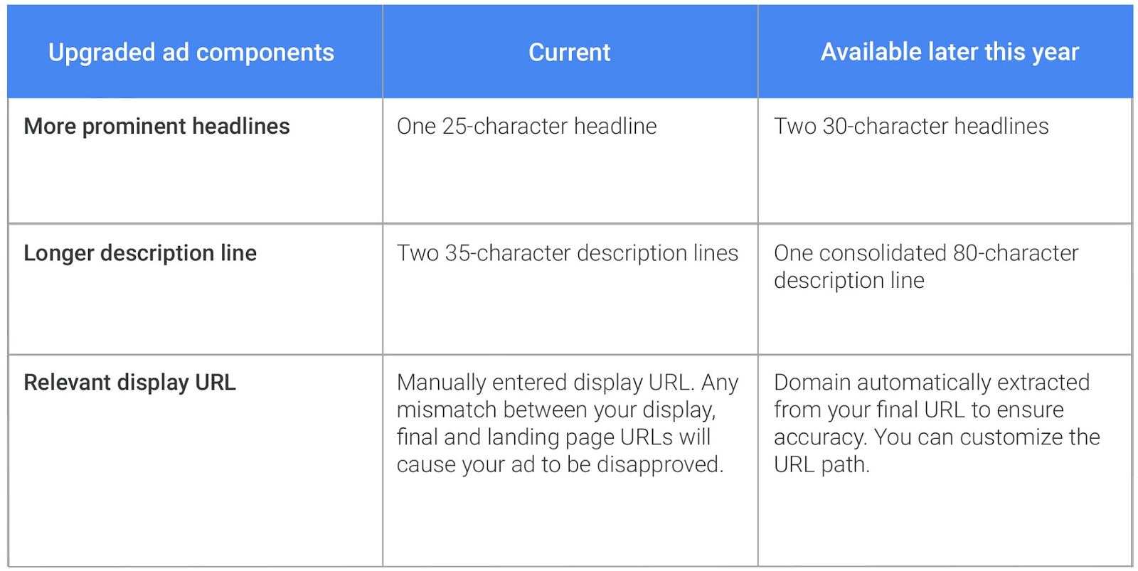 adwords-expanded-text-ads.