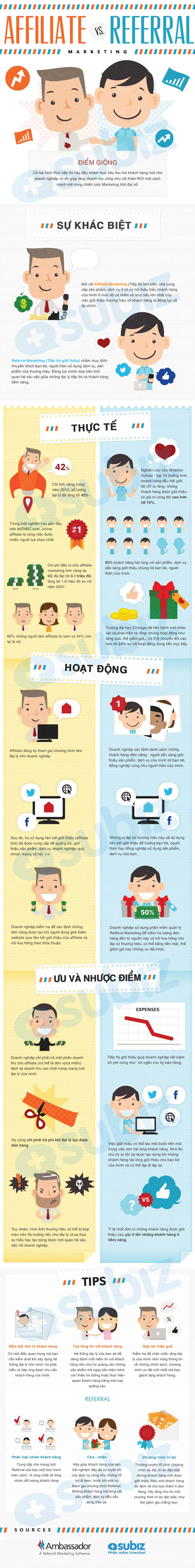 Affiliate-Vs-Referral-Marketing-Infographic-infographicsmania.