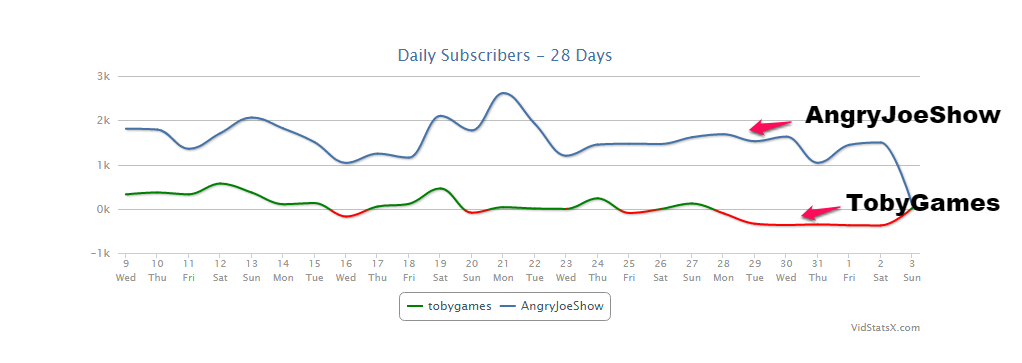 angryjoeshow-tobygames-subscribers-graph.
