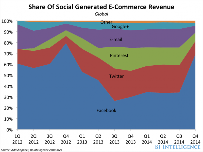 bii-social-commerce-sales-share2-1-800x600.