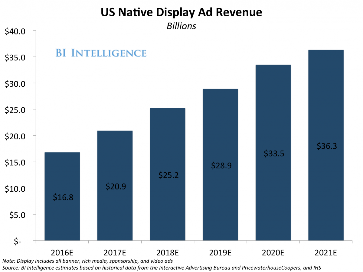 bii us display ad rev 2016.