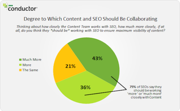 degree-content-and-seo-should-collaborate-conductor.