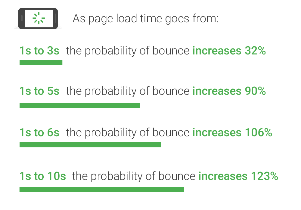how-page-load-time-affects-traffic.