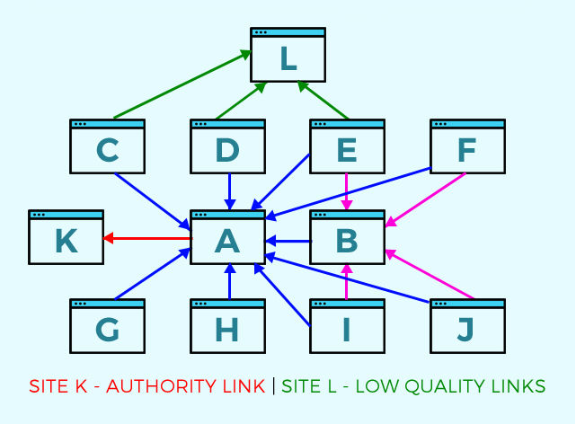 link-authority-chart.
