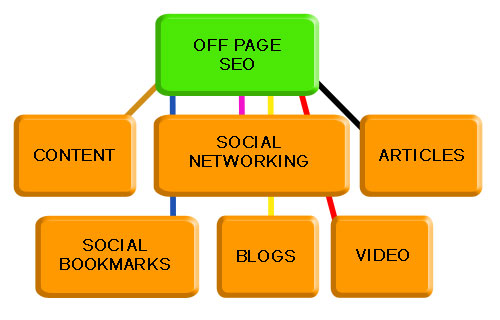 off_page_seo.