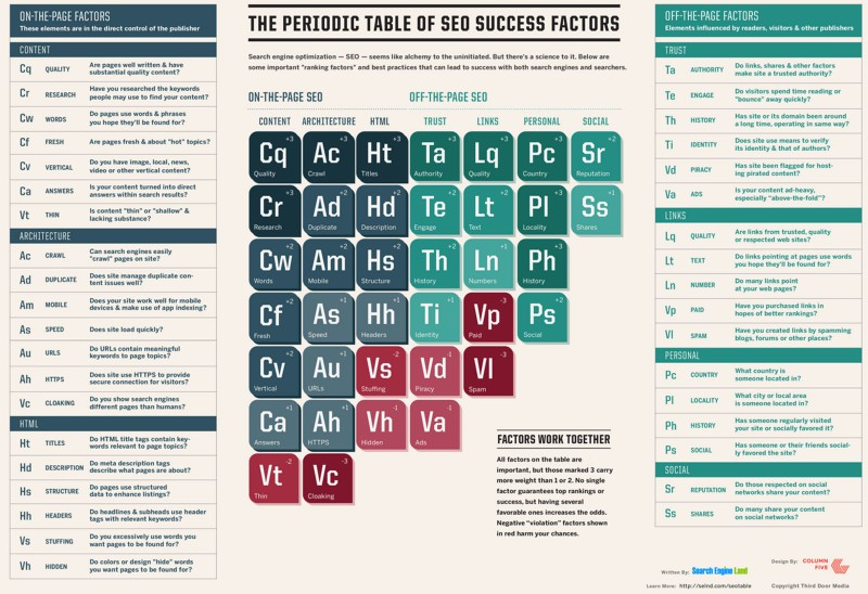 periodic-table-of-seo-2015-800x548.