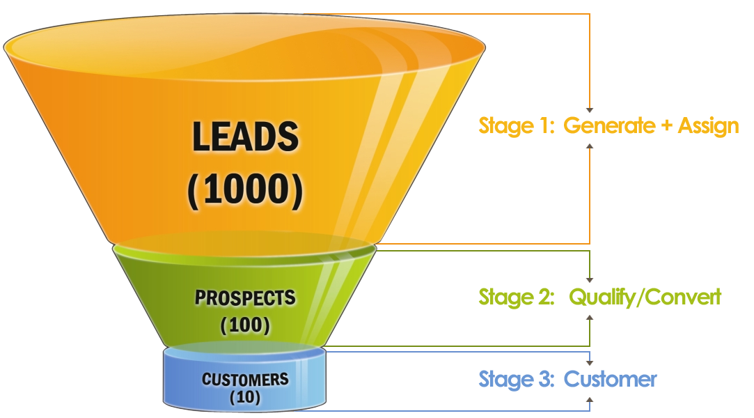 sales-funnel-chart.