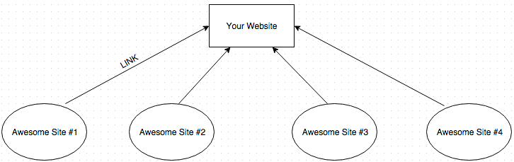 Tier-One-Backlinks-Diagram-1.
