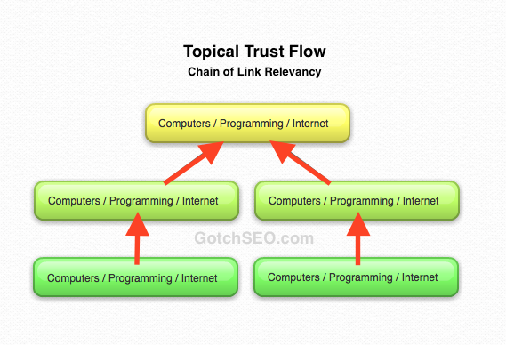 Topical-Trust-Flow-Relevancy.