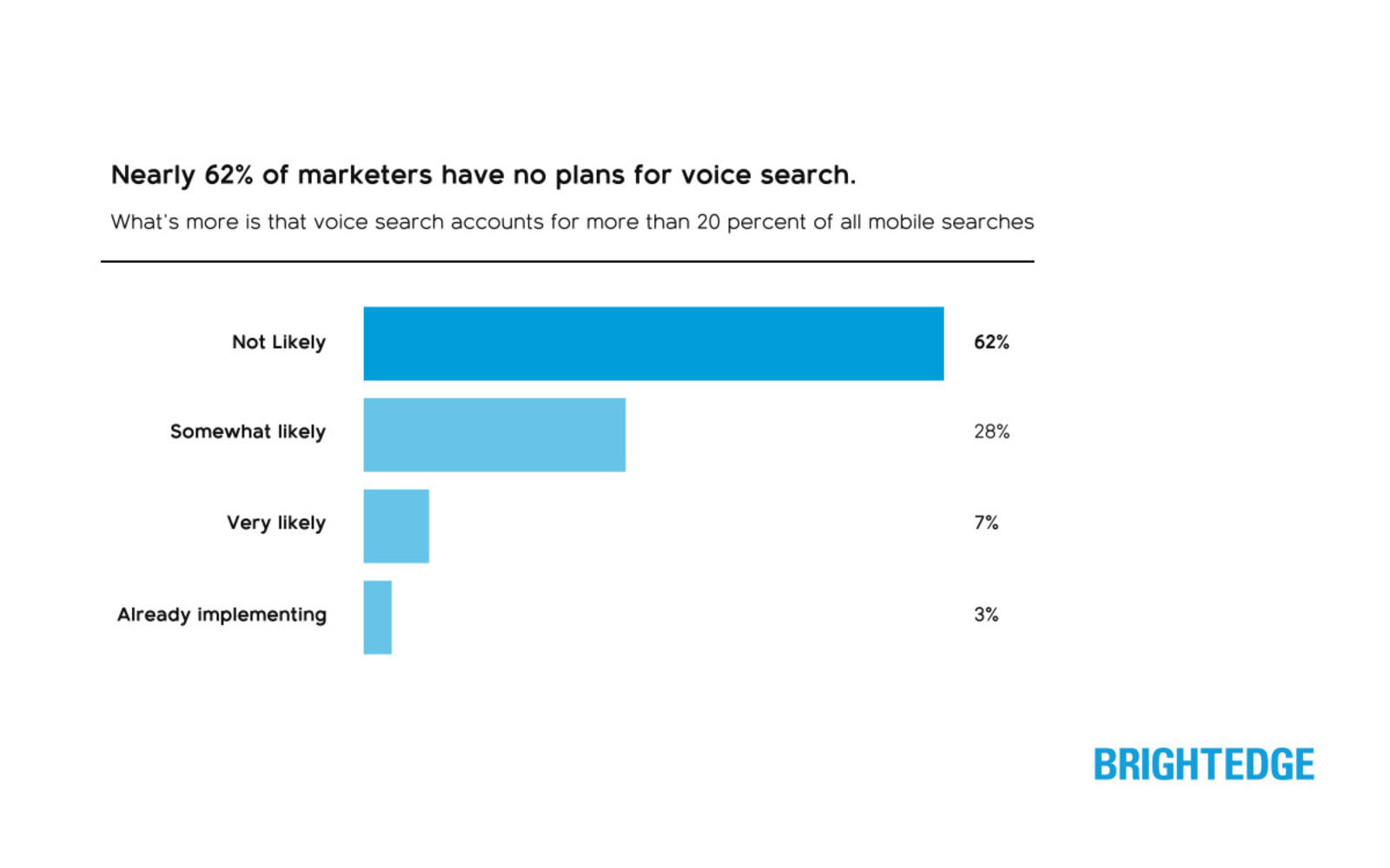 Voice-Search-BrightEdge-Survey.